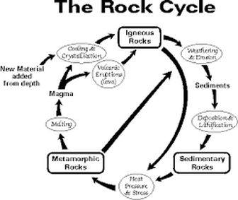 Rocksrock cycle green world rocks and minerals web quest rock cycle 1 what are the three main types of rocks igneous rocks metamorphic rocks and sedimentary rocks ccuart Choice Image